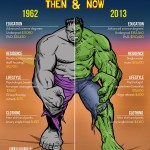 Incredible Hulk Infographic